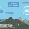 S 200 crpnih ciklusa CHE Čapljina postala nezaobilazna na tržištu električne energije