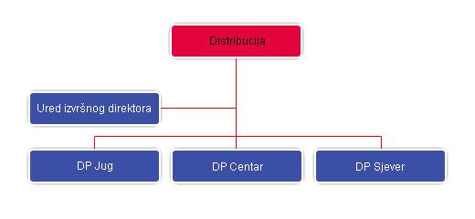 Distribucija