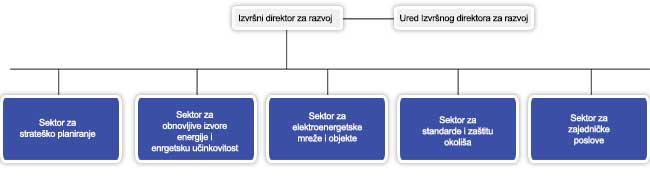 Organizacija oj razvoj
